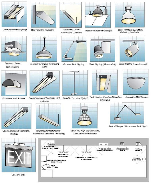Indoor Lighting Fixtures Classifications Electrical Knowhow