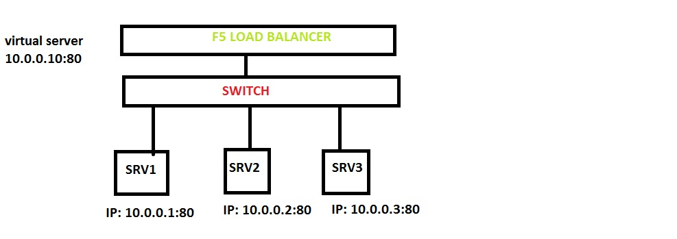 Network Engineer Blog: What is Virtual Server in F5 Load Balancer?