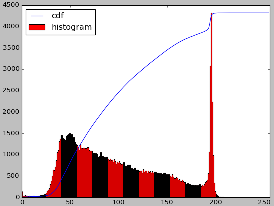 Part 3: Studying Digital Image Processing with OpenCV-Python