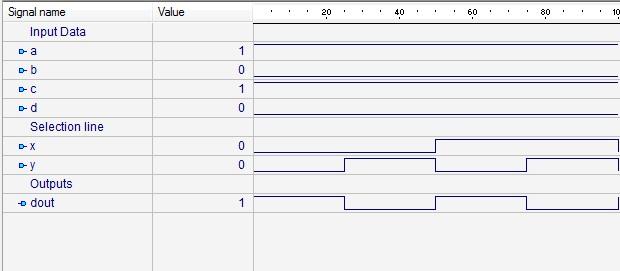 4 to 1 Multiplexer Design using Logical Expression (Verilog CODE
