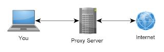 ما هو ال Proxy