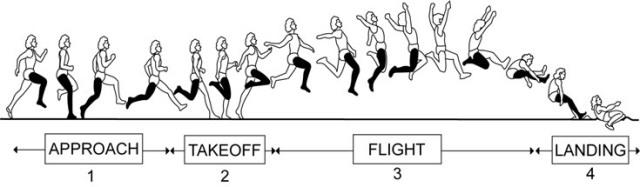 Cara Melakukan Teknik Lompat Jauh Dengan Gaya Berjalan Di Udara