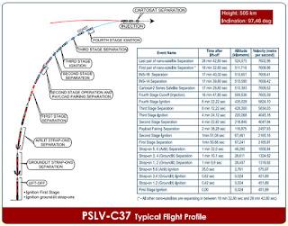 PSLV-C37 FLIGHT DETAILS