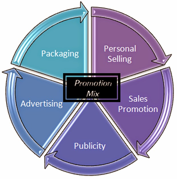 what is promotional mix elements