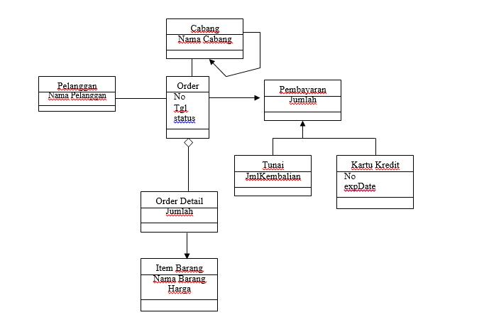 Pengertian uml dan macam macam diagram uml sing dev gambar 8 contoh class diagram penjualan vcd ccuart Gallery