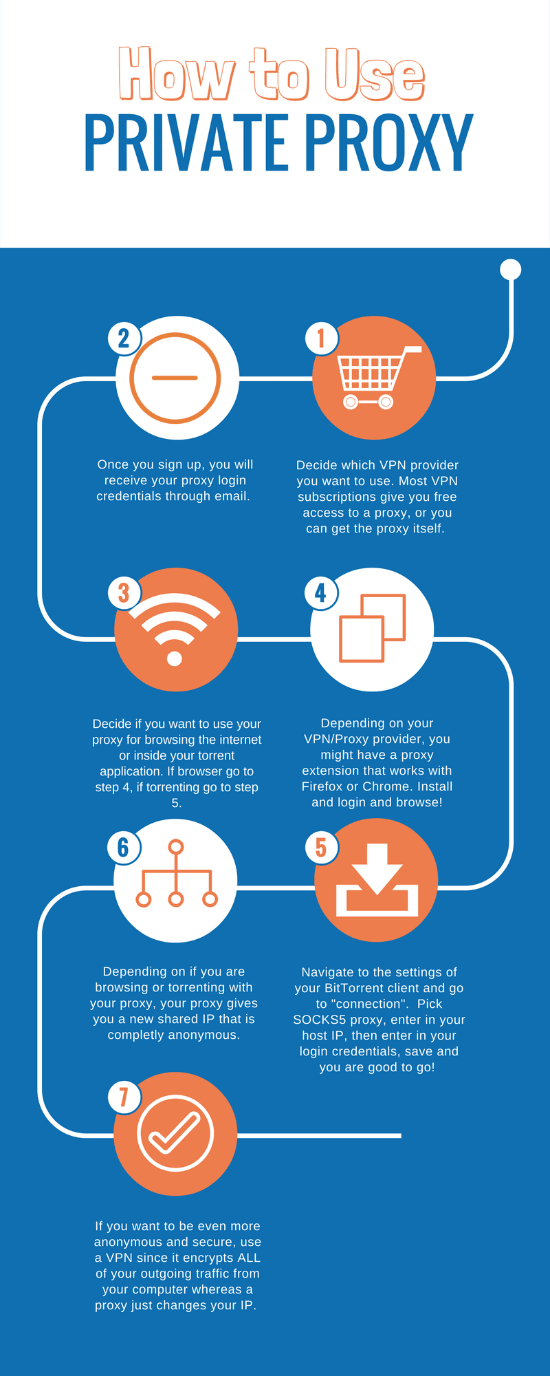 How To Use Private Proxy #infographic