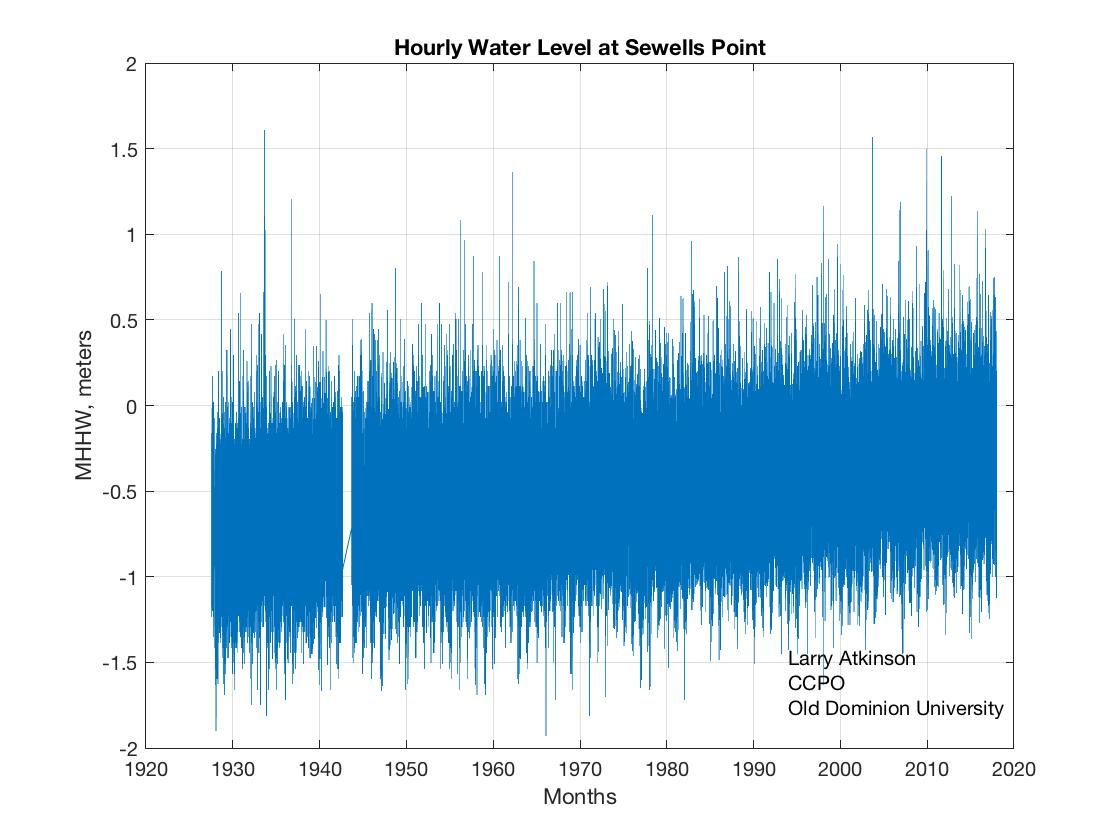average annual sea level at sewells point