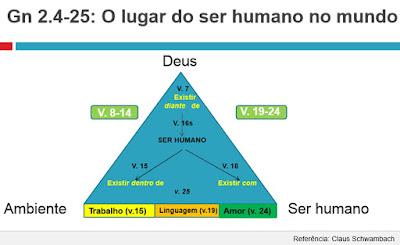 Gênesis 2:4-25 - o lugar do ser humano no mundo