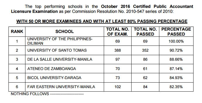 performance of schools CPA board exam October 2016
