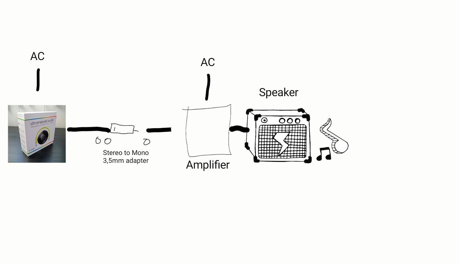 Droyd Cantina: Chromecast Audio and new Chromecast Setup