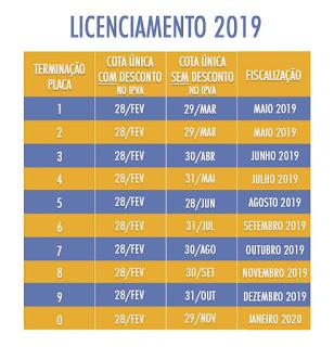 Detran informa mudanças no calendário de pagamento do Licenciamento Anual de veículos 2019