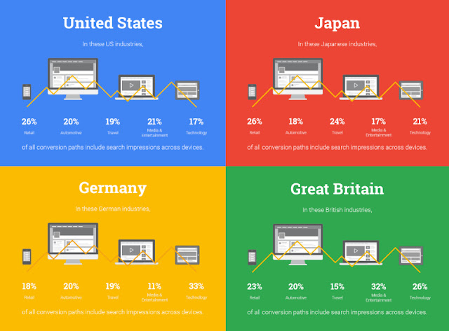 Cross-Device Attribution Benchmarks: US, Japan, Germany and Great Britain