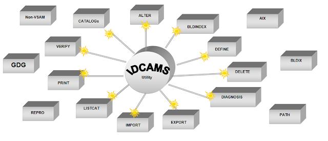 IDCAMS