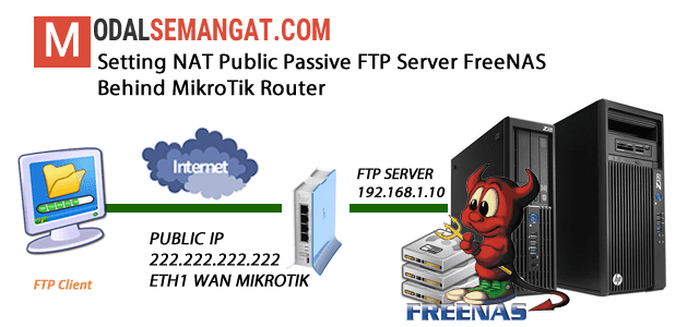 Setting NAT Public Passive FTP Server FreeNAS Behind MikroTik Router