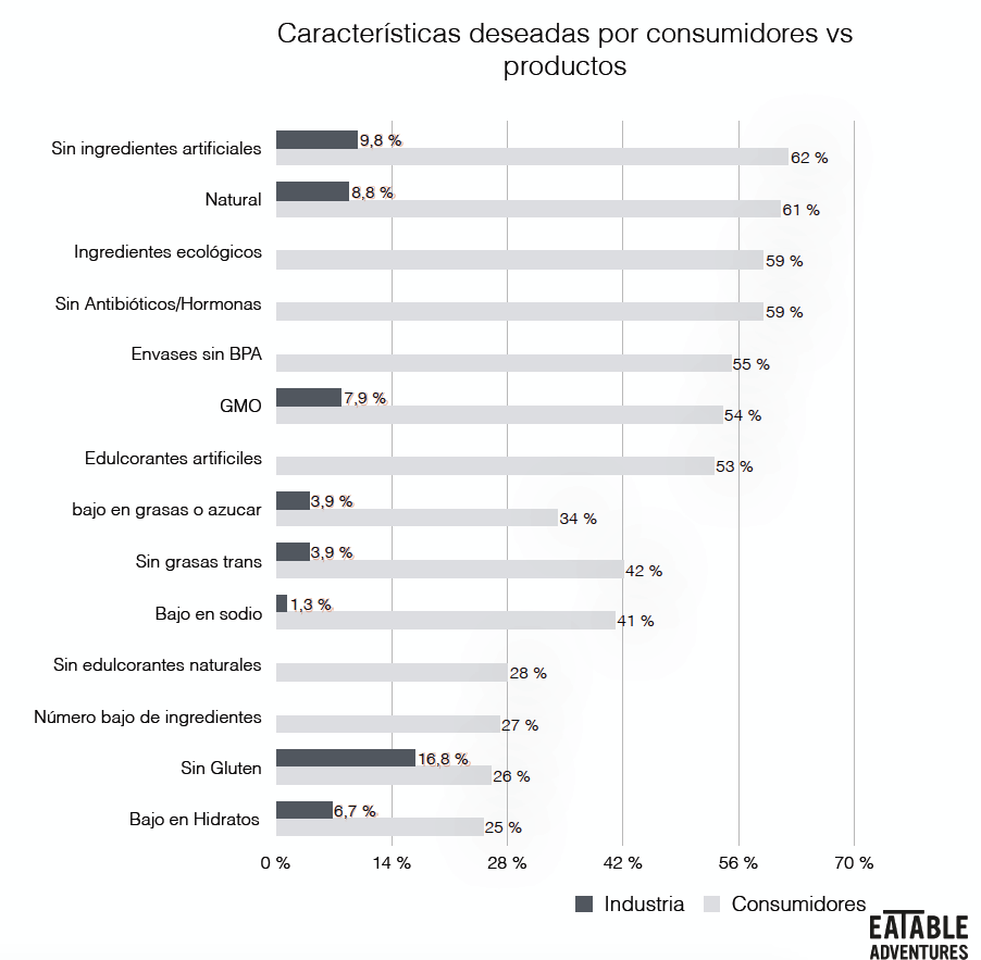 Grafico-tendencia-healthy-restauracion