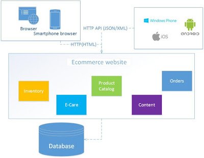 E-commerce web application built using Monolithic architecture