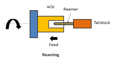 Reaming operation in lathe
