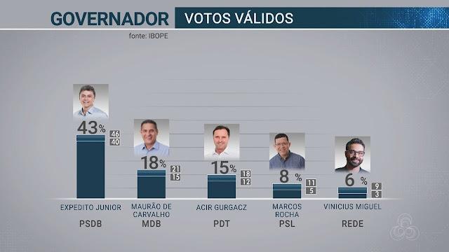 Ibope erra feio em Rondônia