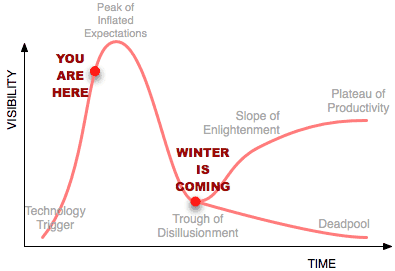 Hype Cycle leading to acceptance or deadpool