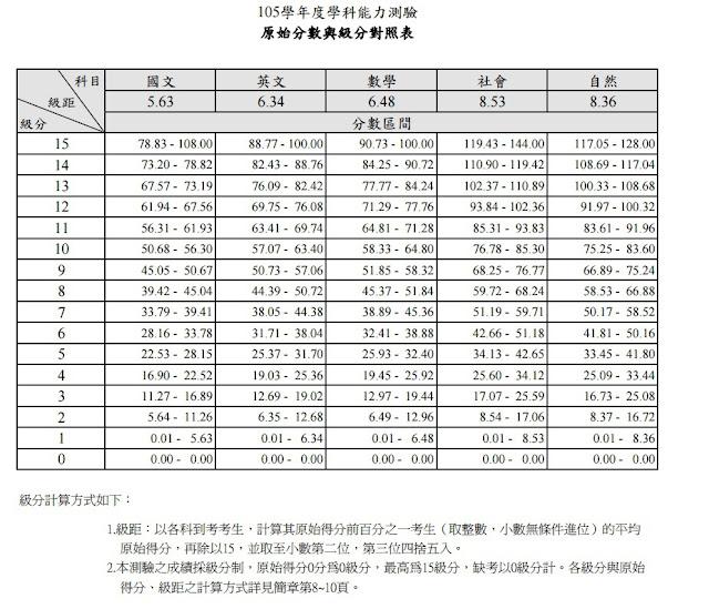 Education: College entrance examination (l): General