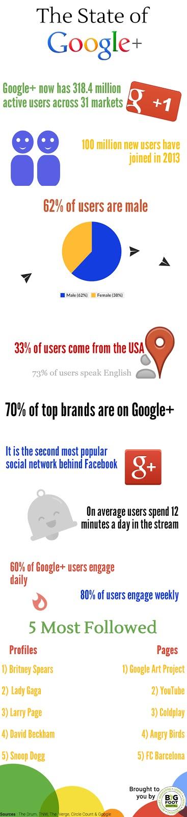 Ingin Tahu 20 + Fakta Paling Menakjubkan Tentang Google Plus