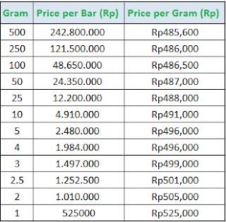 Harga Emas 22 Karat Di Tangerang