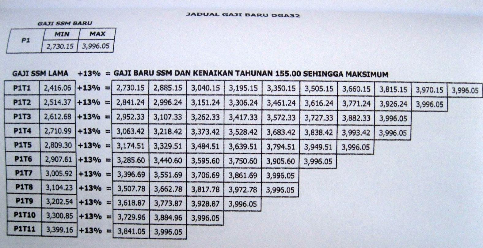 Jadual Gaji Ssm 2012 Bagi Gred Dga29 Dga32 Dan Dga34 Ciklaili