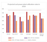 "Projected coal power plant utilization rates in 2020 (Source Credit: Greenpeace, ""Burning Money.""  July 2016) Click to Enlarge."