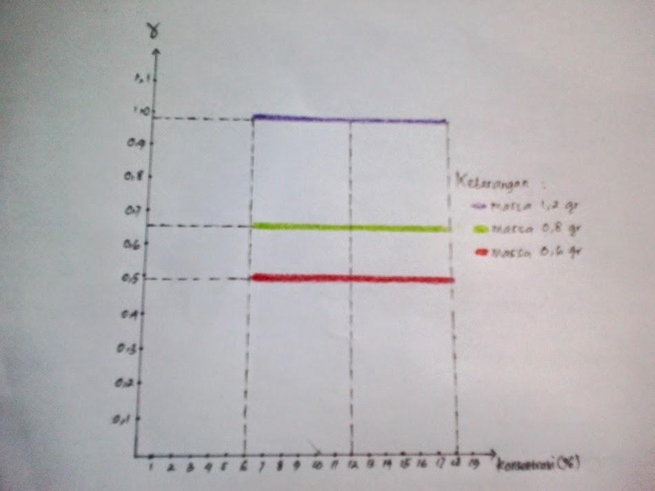 Pendidikan Sains 2012 Laporan Praktikum Fluida