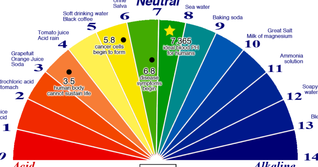 Every single person who has cancer has a pH that is too acidic. Here is the easiest way to check your pH Balance