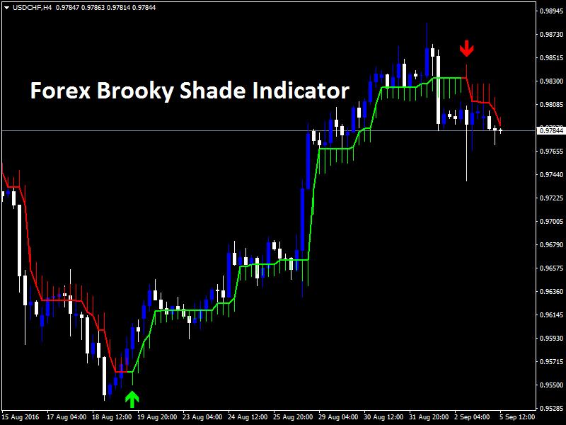Forex Brooky Shade Indicator popular BuySellArrowScalper