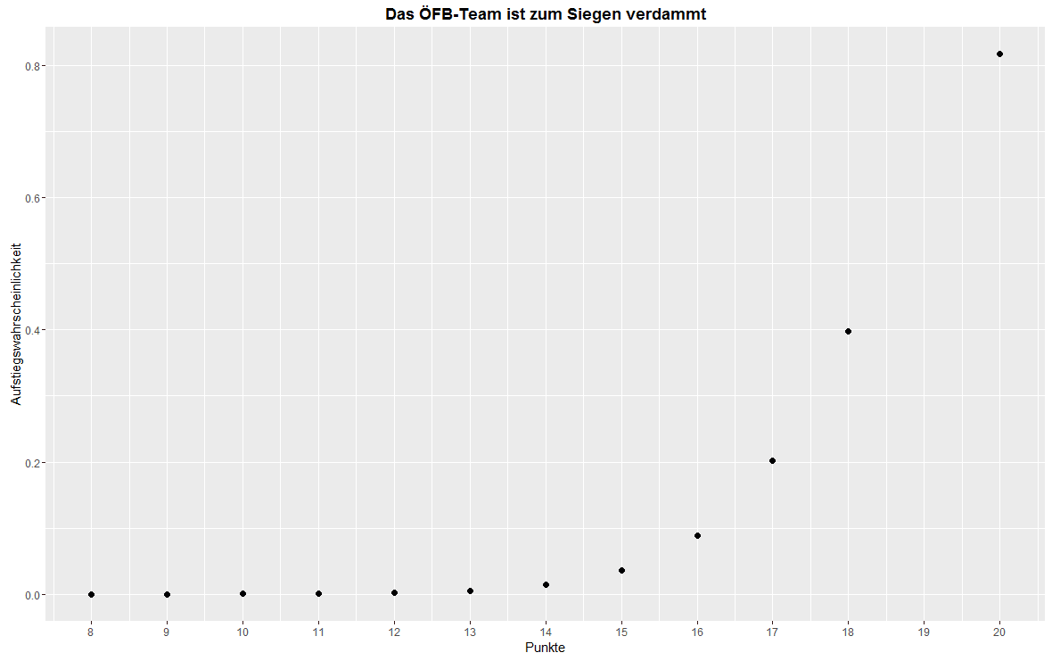 Fussball Quantitativ