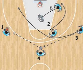 http://43sports.blogspot.com/2017/06/pola-penyerangan-bola-basket.html
