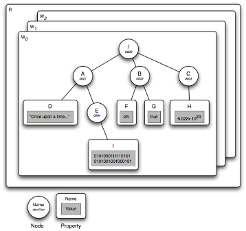 Adobe CQ / AEM Tips : Querying in AEM