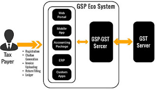 gst network features