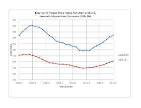 Utah S Labor Market And Economy Utah House Prices Increase 11 7 Percent Over The Last Year