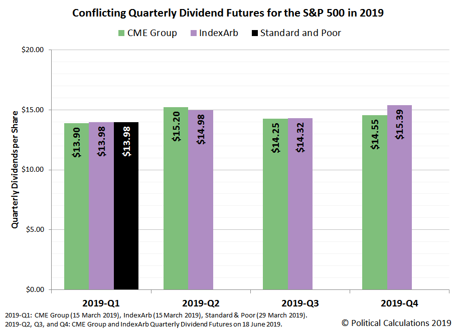 Conflicting Quarterly Dividend Futures for the S&P 500 in 2019, Snapshot on 18 June 2019