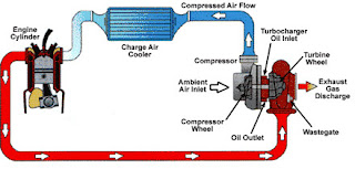 diagram turbo