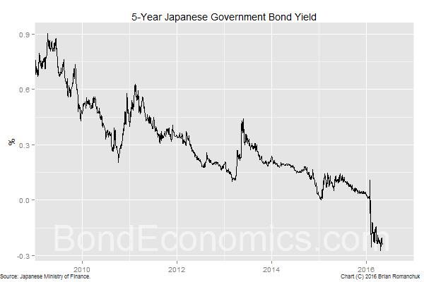 Chart: 5-Year JGB Yield