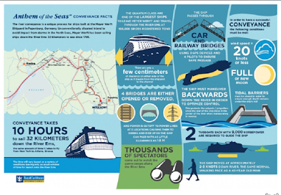 Fact Sheet For The Conveyance of Royal Caribbean's Anthem of the Seas