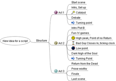 Mind mapping stucture of a movie script