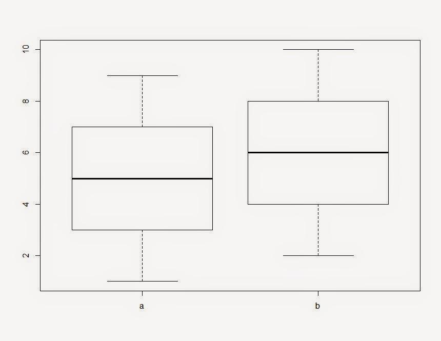 Как в Boxplot в R, Rstudio избавиться от ненужных факторов