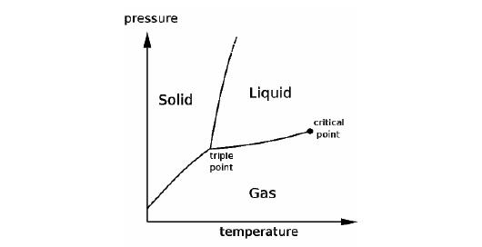 Apai itu freeze drying ini penjelasan ilmiah lengkap freeze drying hubungan antara tekanan dan suhu yang juga merupakan diagram fase air dapat dilihat pada gambar 2 ccuart Choice Image