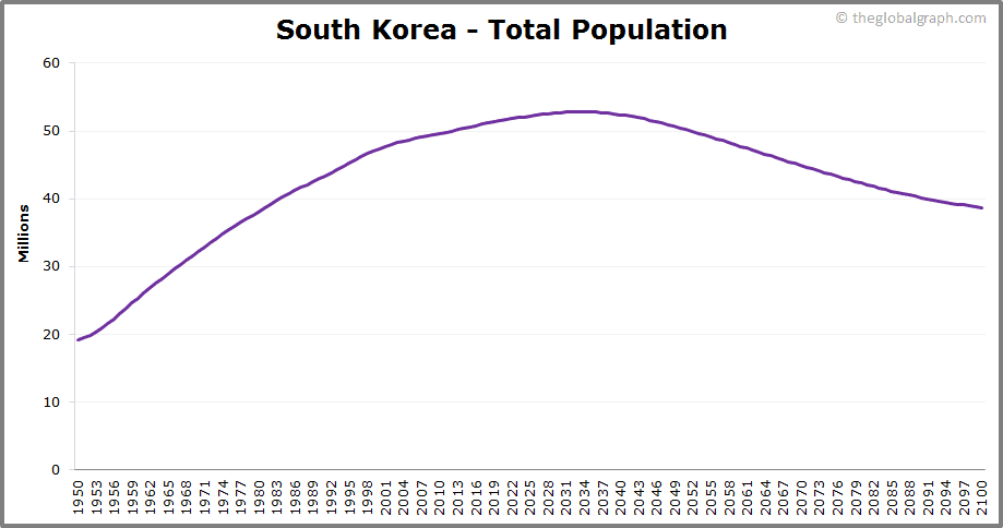 South Korea  Total Population Trend
