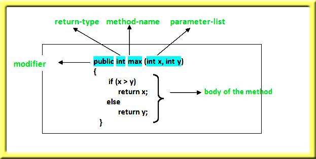 methods in java