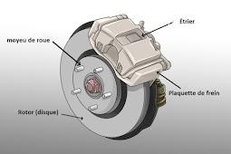 Comment vérifier l'usure des plaquettes de frein ?