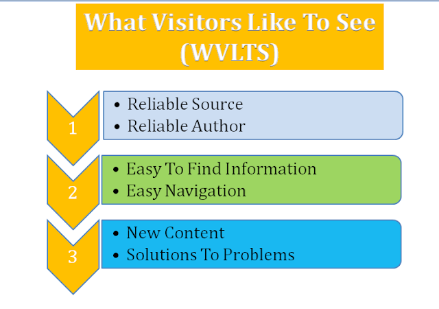 What Users Like To See In Website