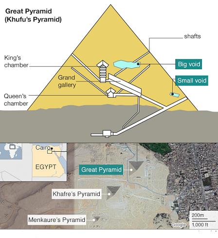 Les scientifiques détectent un grand vide mystérieux dans la Grande Pyramide de Gizeh
