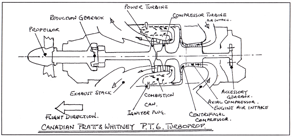 Rolly Martin Country: The Turbine of the Turbo