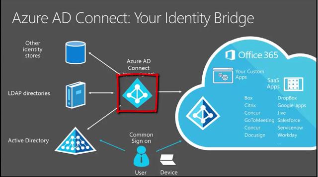 IdM実験室: [Azure AD/Office365]Azure AD Connectでカスタムコネクタを